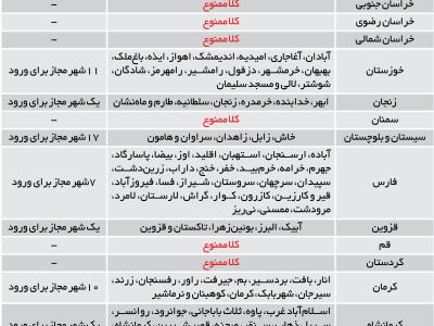 فهرست کامل شهرهای تردد ممنوع